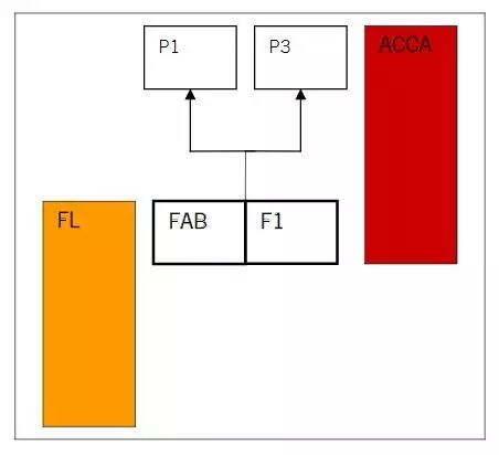 ACCA考试科目F1、P1、P3