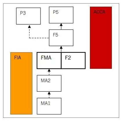ACCA考试科目搭配之F2、F5、F9、P5
