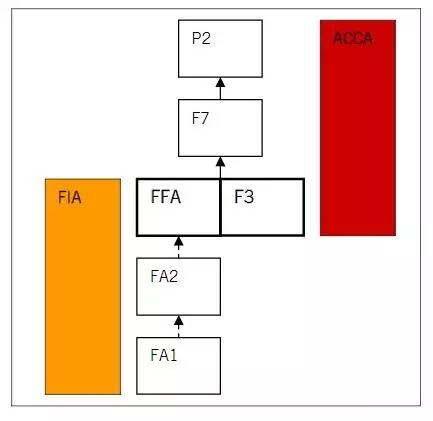 ACCA考试科目搭配:F3、F7、P2