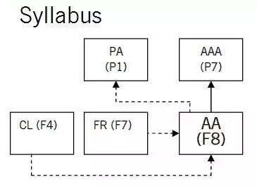 ACCA考试科目搭配指南之F8、P7