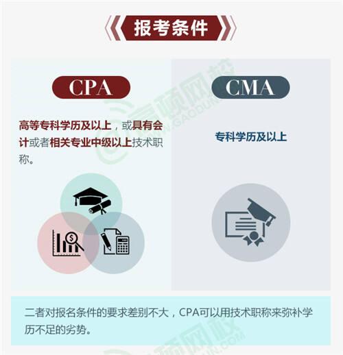 cma和cpa的区别:报考条件