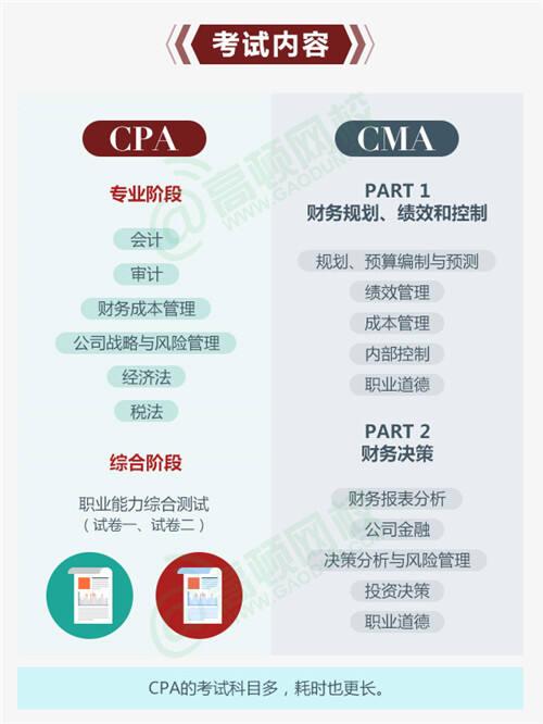 cma和cpa的区别:考试内容