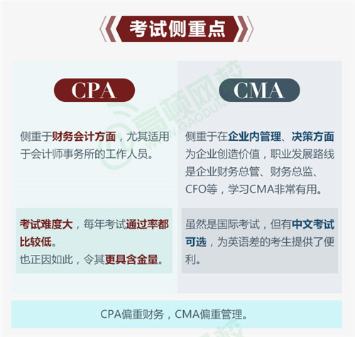 cma和cpa的区别:考试侧重点