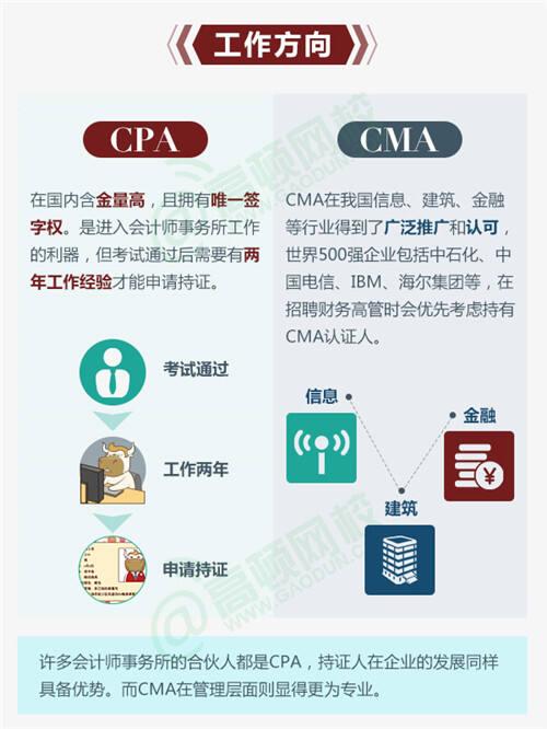cma和cpa的区别:工作方向