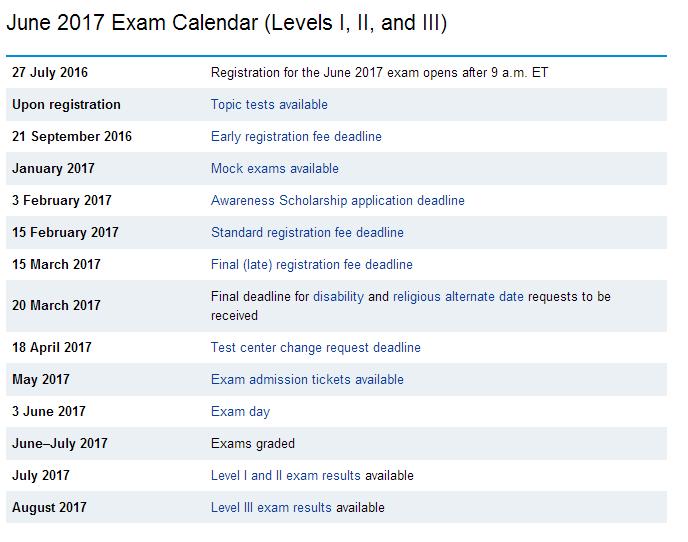 cfa考试,cfa考试报名日历