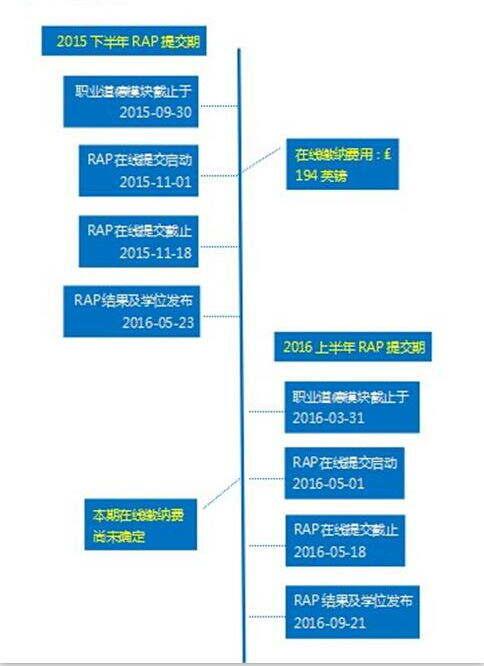 ACCA申请OBU学位的步骤解析