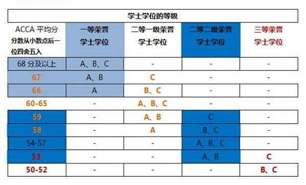 ACCA学员申请OBU学位的等级划分