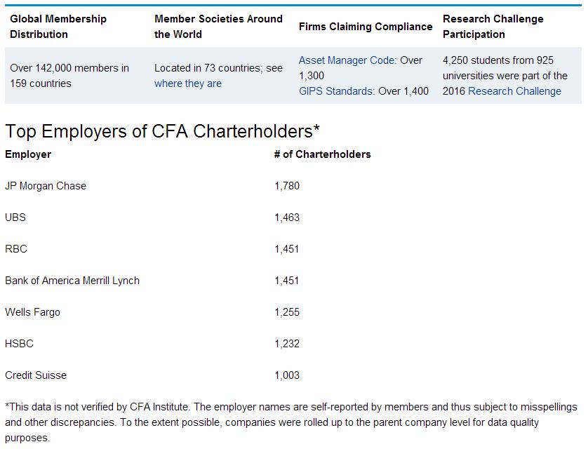 特许金融分析师 - CFA全球十大雇佣公司,cfa雇主,cfa考试