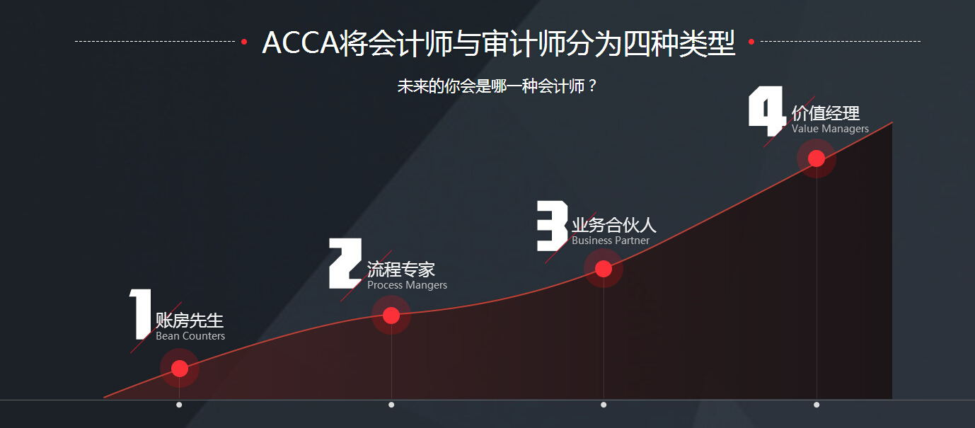 ACCA全球商业服务证书(ACCA Global Business Services Qualification)