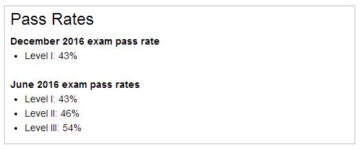 cfa考试通过率