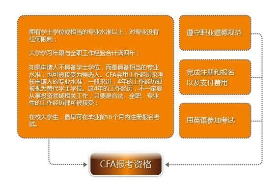 CFA报名条件