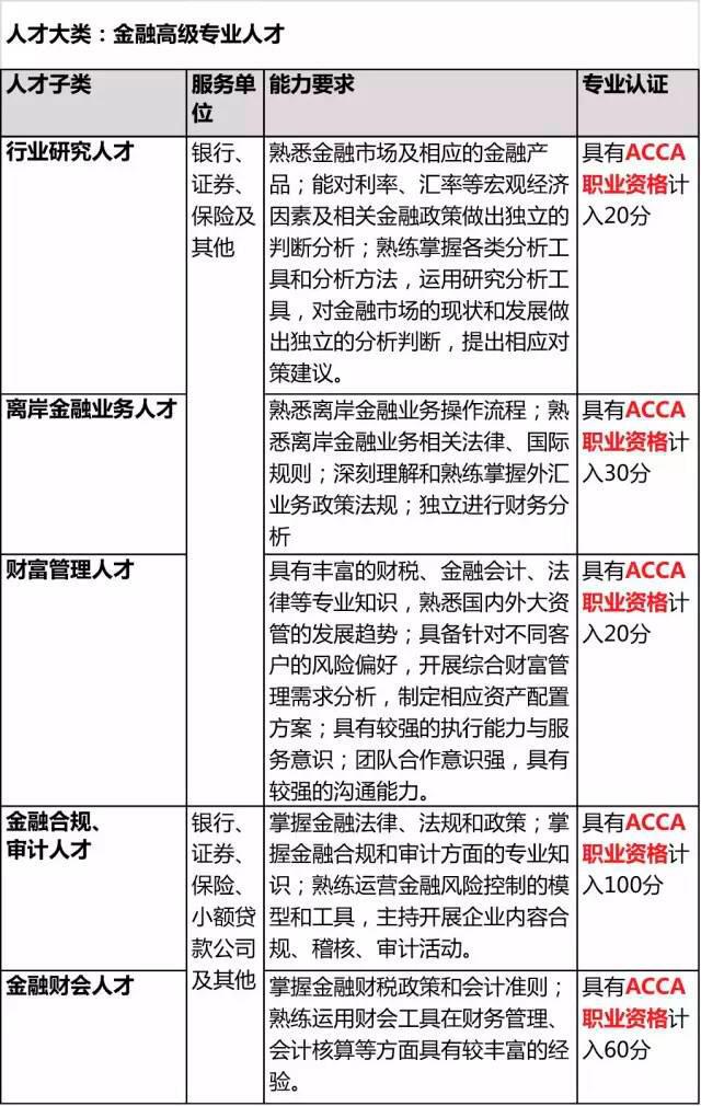 acca广州金融人才目录