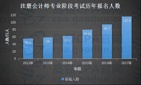 历年CPA报名人数