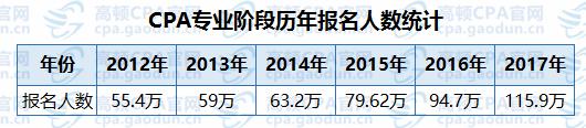 注册会计师历年报名人数统计表