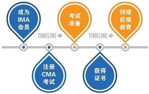 CMA考试报名流程图