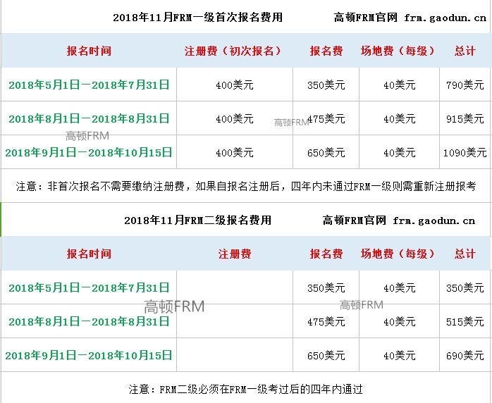 FRM考试费用表格
