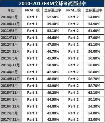 FRM历年通过率