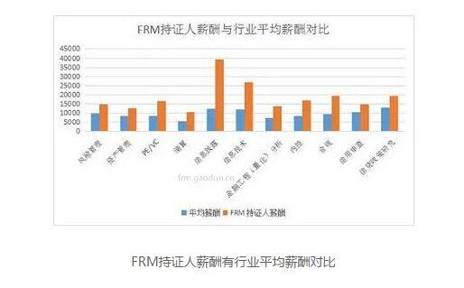 FRM薪资图