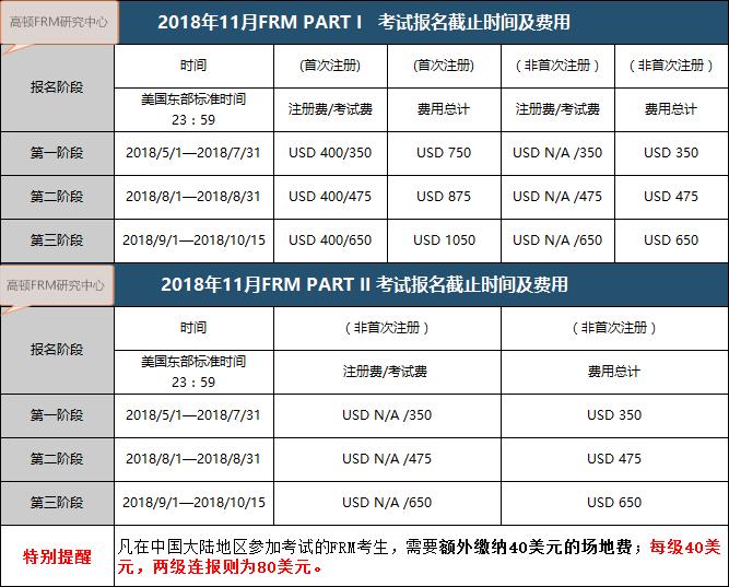 FRM考试费用表