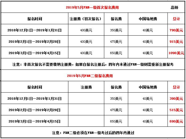 2019年frm考试费用图