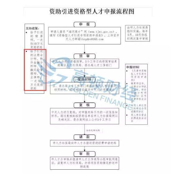 天津FRM人才申报流程图