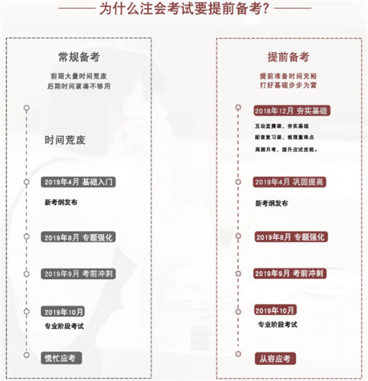 上海注册会计师培训网校哪个好