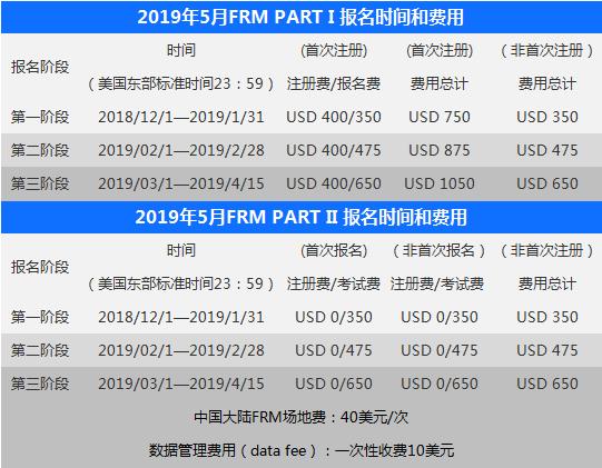 FRM考试费用
