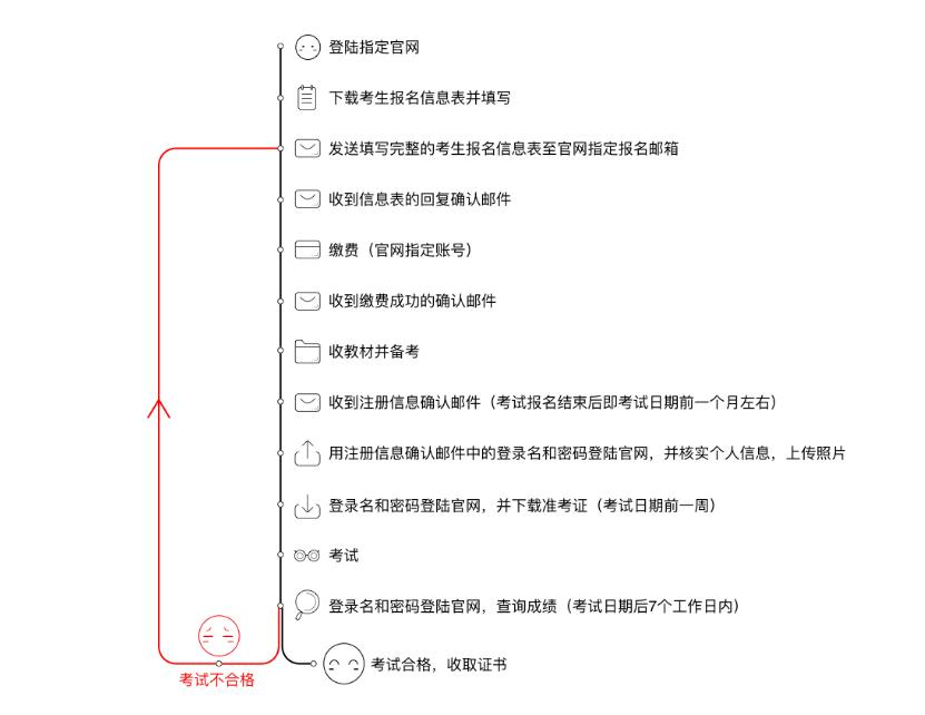 FRR报名流程图