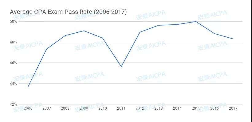 AICPA考试通过率如何?各年通过率数据公布