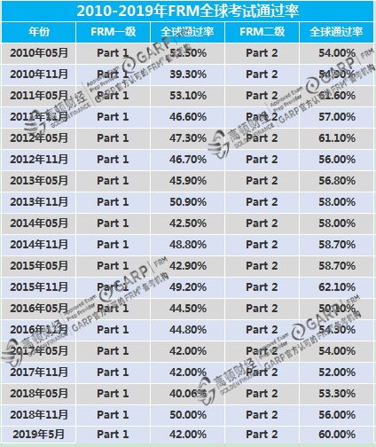 FRM考试十年通过率