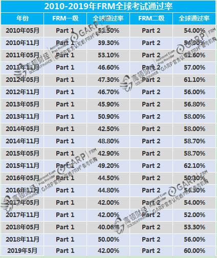 FRM考试通过率