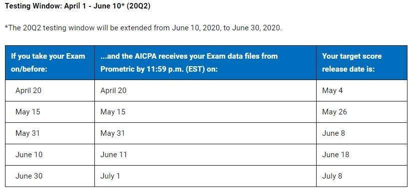 AICPA考试20Q2考季成绩公布时间