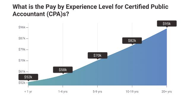 <b>USCPA持证人最新薪酬调查曝光!平均66287美元,四大竟然给的不是最高的</b>