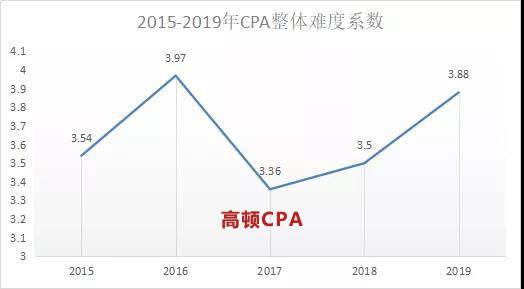 郑州注册会计师培训机构哪家好