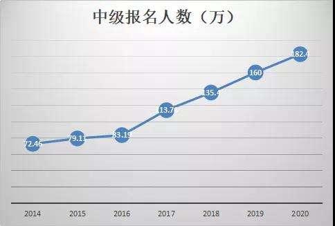 南京注册会计师培训机构哪家好