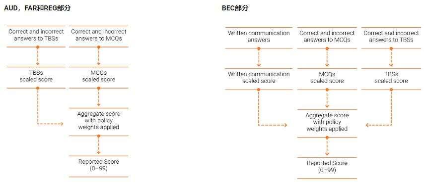 AICPA考试评分流程