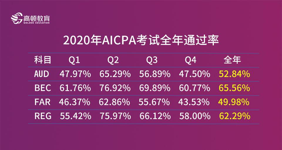 AICPA考试通过率
