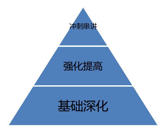 2016年会计中级职称-长线全景班招生简章